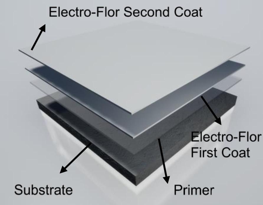 electro-flor system